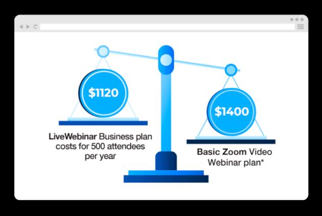 Zoom Alternative - LiveWebinar vs Zoom Comparison
